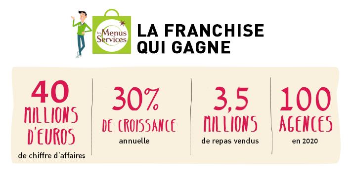 Chiffres Performance Les Menus Services 2020